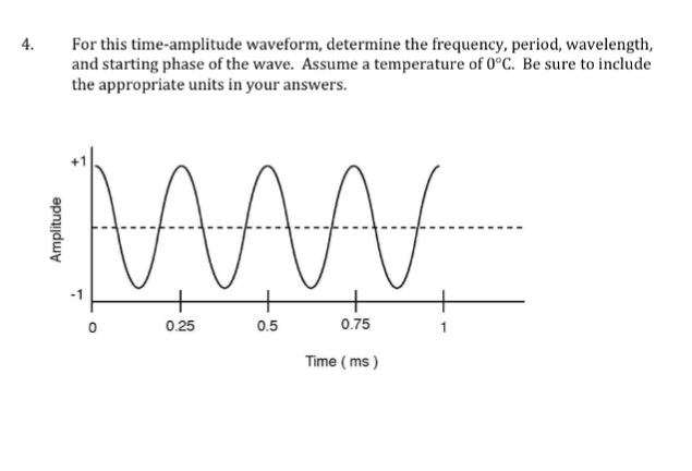 amplitude and period relationship spring