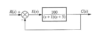 Sketch the nyquist diagram and find out whether or