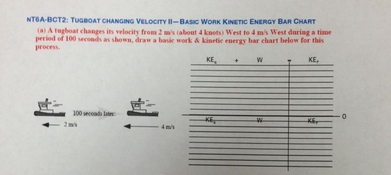A tugboat changes its velocity from 2 m/s (about 4