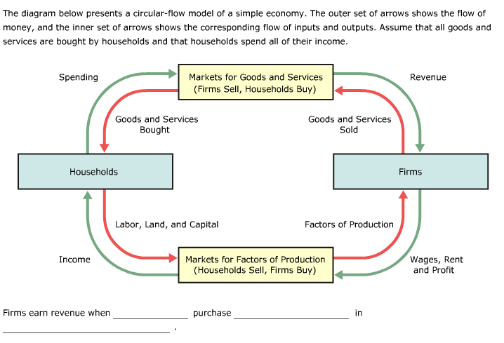 Solved the diagram below presents a circular flow model o question the diagram below presents a circular flow model of a simple economy the outer set of arrows sho ccuart Images