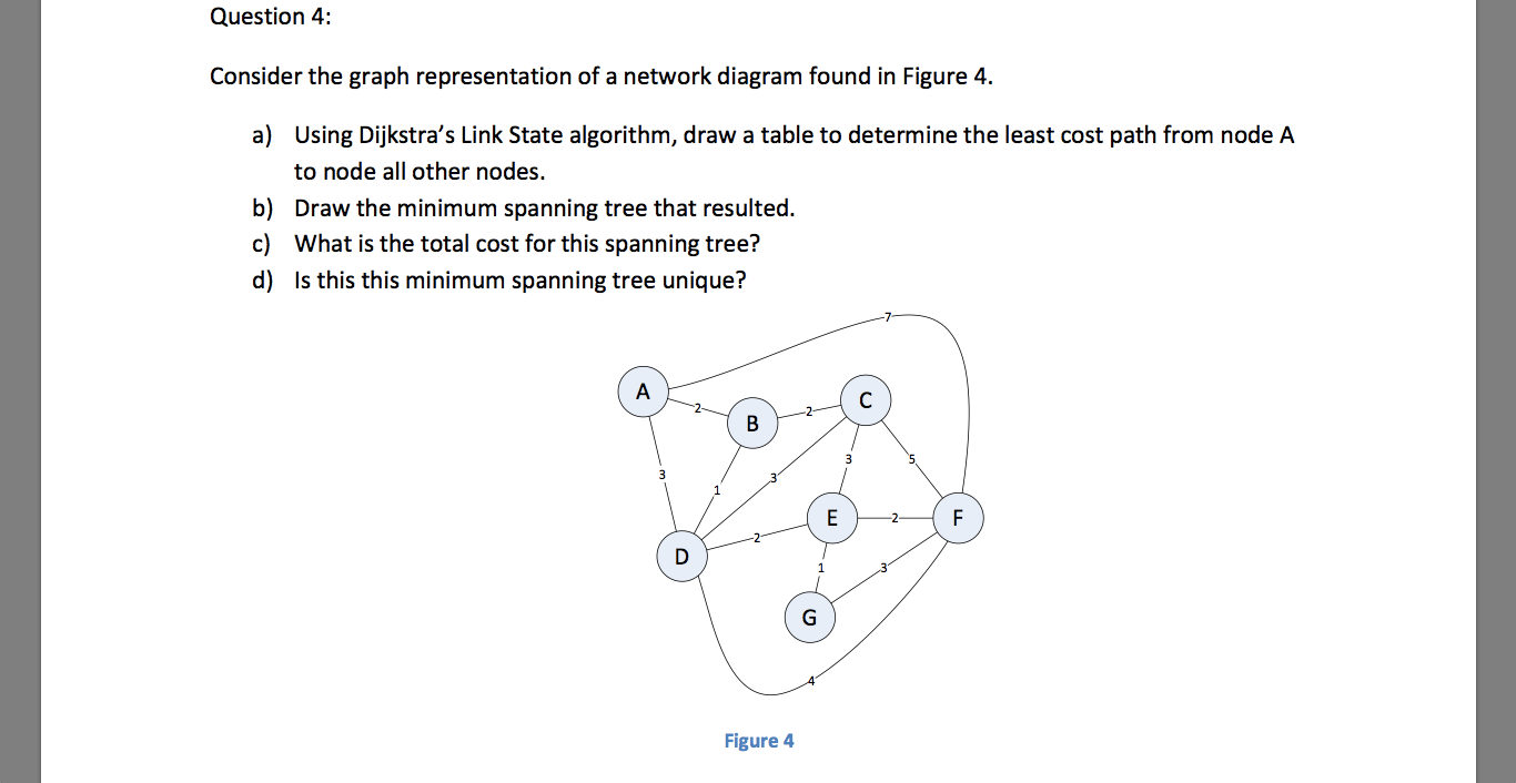 Consider the graph representation of a network dia