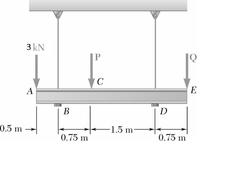 Three loads are applied as shown to a light beam s