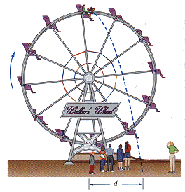 Fairgoers ride a Ferris wheel with a radius of 6.0
