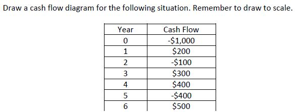 Draw a cash flow diagram for the following situati chegg draw a cash flow diagram for the following situati ccuart Choice Image