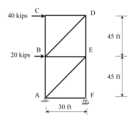 For the truss structure given below determine the