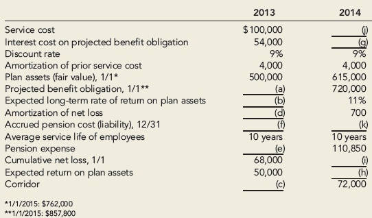 projected benefit obligation Projected benefit obligation projected benefit obligation is the present value of the expected future payments to employees in accordance with the plan terms keeping in view the expected future increases in salaries, discount rate and a number of other factors.