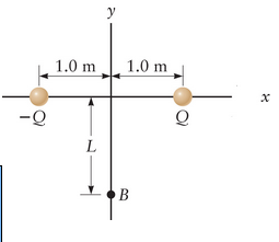 Consider the dipole in the Figure with Q = 44 ?C.