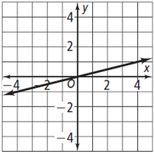 The equation of the line on the graph below is a d