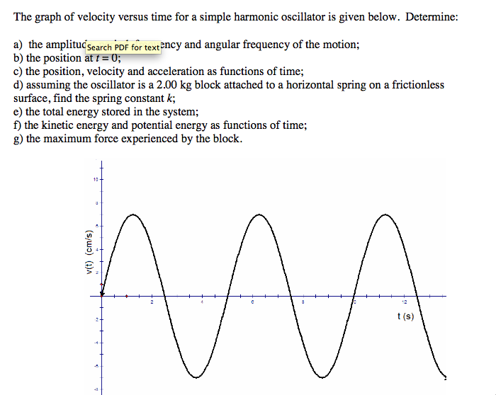 The graph of velocity versus time for a simple har