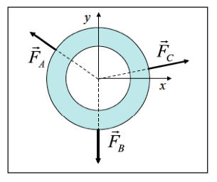 Three forces are applied to a ring that lies on a