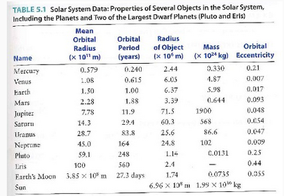 Dwarf Planet DataTable - Pics about space