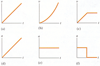 Parts (a), (b), and (c) of the figure below repres