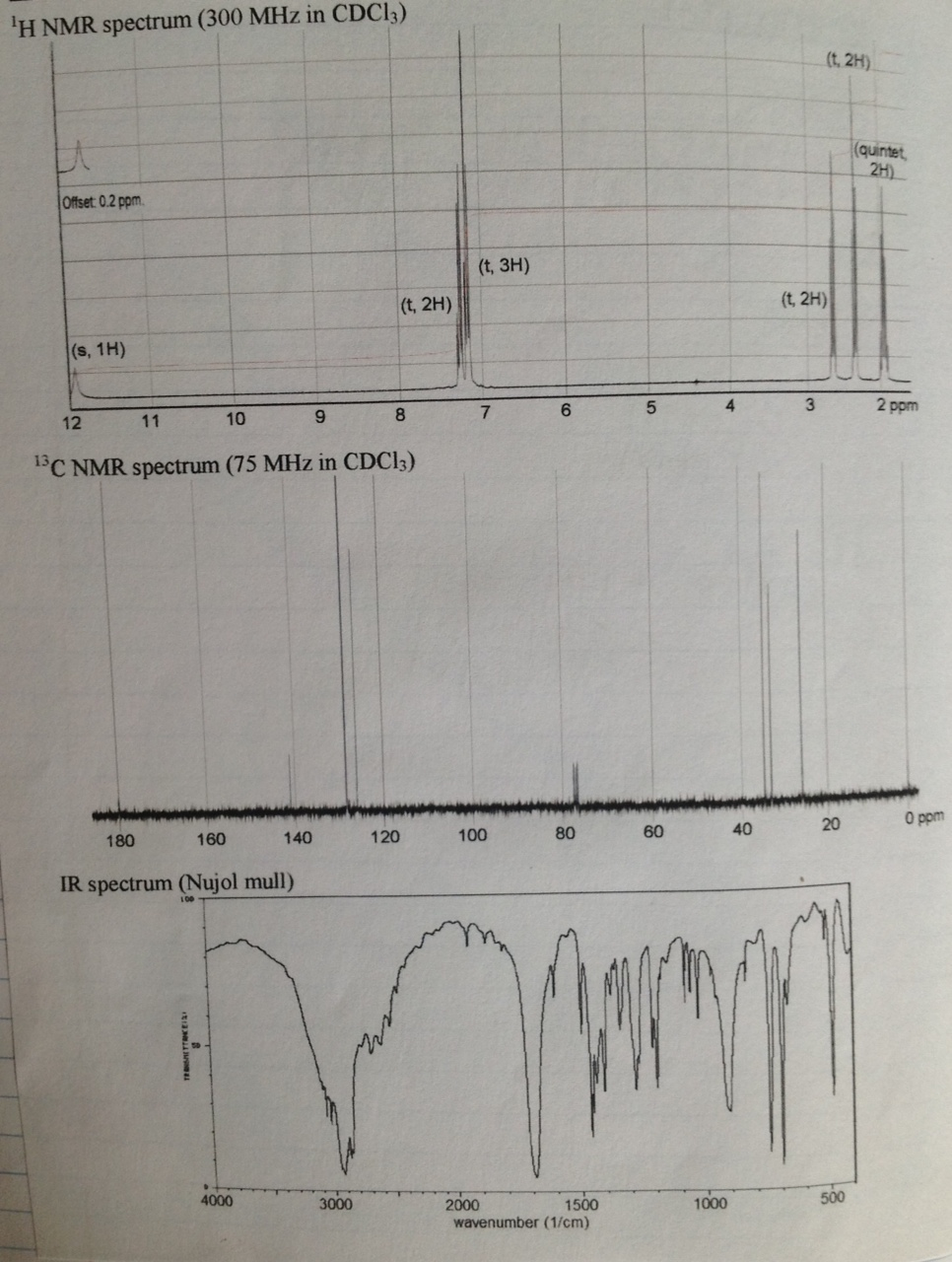 1H NMR spectrum (300 MHz in CDCl3) 13C NMR spectr