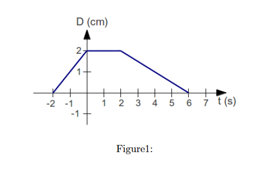 Figure 1 shows the history graph of a point on a r