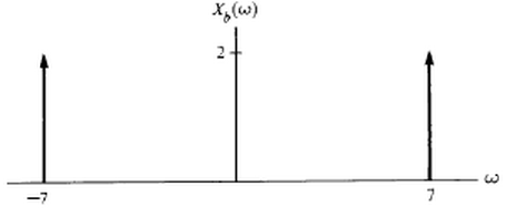 What signal corresponds to the following Fourier t