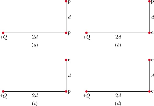 Figure shows four arrangements of charged particle