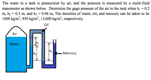 The water in a tank is pressurized by air, and the
