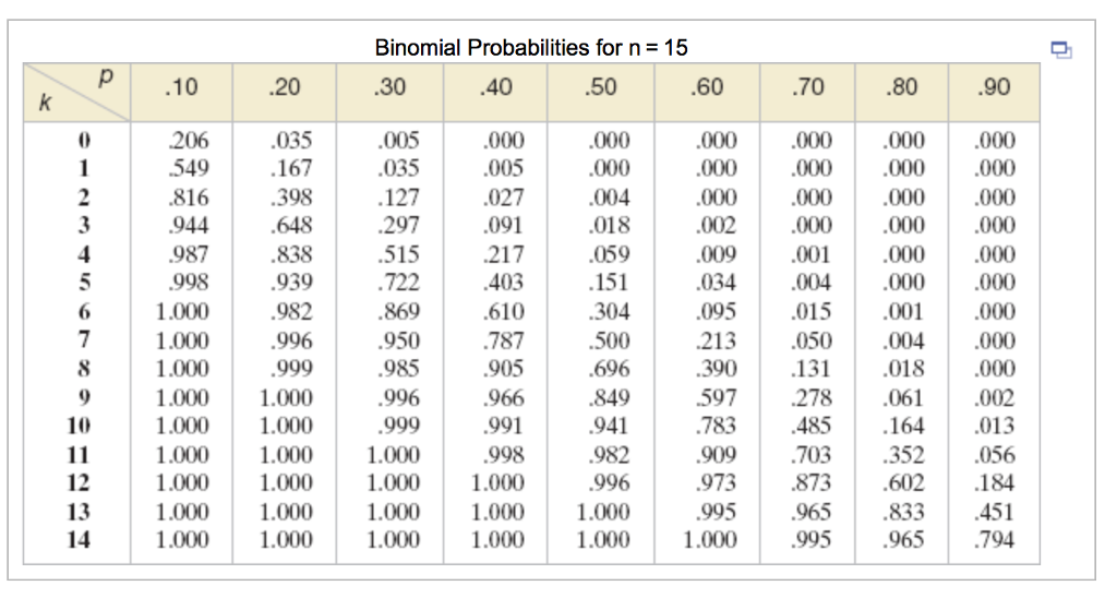binomial probability distribution questions and solutions pdf