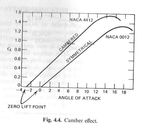 relationship between angle of attack and lift coefficient with flaps