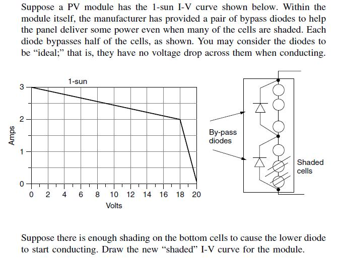 Suppose a PV module has the 1-sun I-V curve shown