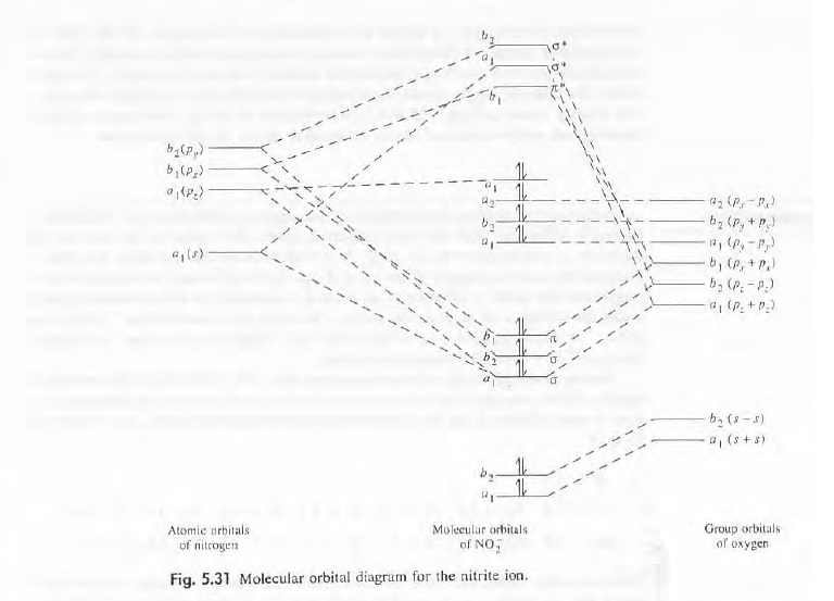 construct a qualitative molecular orbital diagram
