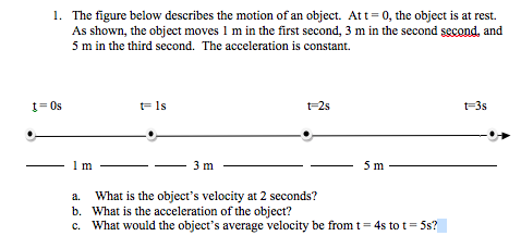 The figure below describes the motion of an object
