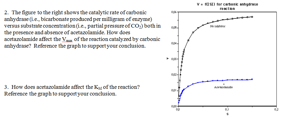 The figure to the right shows the catalytic rate o