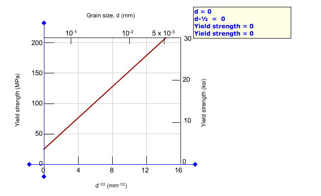From the plot of yield strength versus (grain diam
