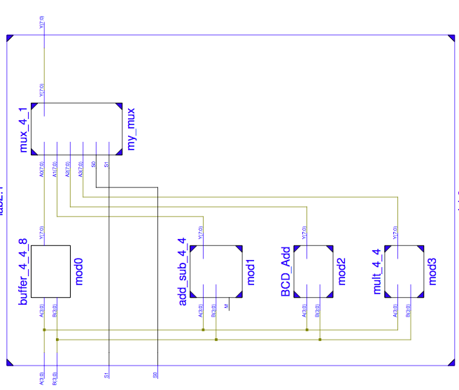 Block Diagram Bcd Adder: Solved: Pleasedesign A Very Simple Arithmetic-Logic Unit(A