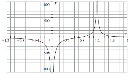 A positive point charge q = +2.58 nC is located at