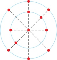 n Fig. 13-22, a central particle is surrounded by
