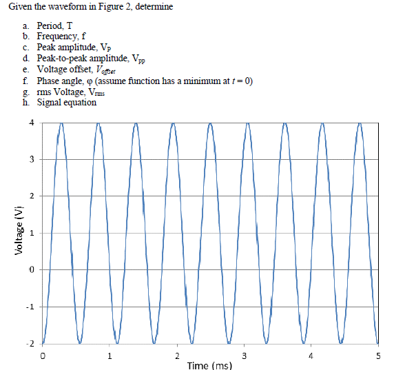 Given the waveform in Figure 2, determine Period,