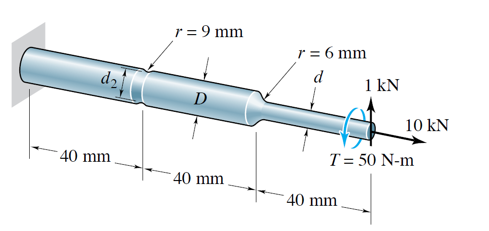 The shaft shown below has a groove (r = 9mm), a fi