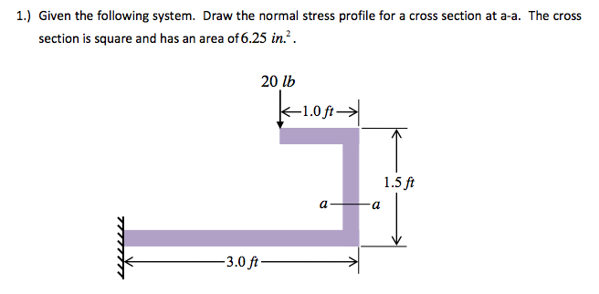 Given the following system. Draw the normal stress