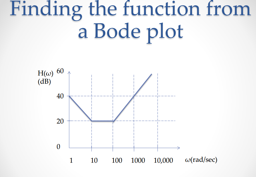 Finding the function from a Bode plot