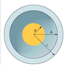 In the figure a solid sphere of radius a = 2.00 cm