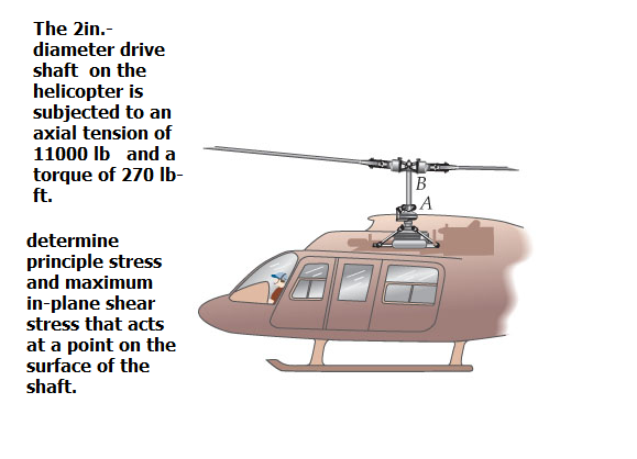 The 2in.- diameter drive shaft on the helicopter