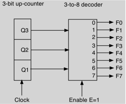 How will the outputs F0-?F7 change if 10 clock pul