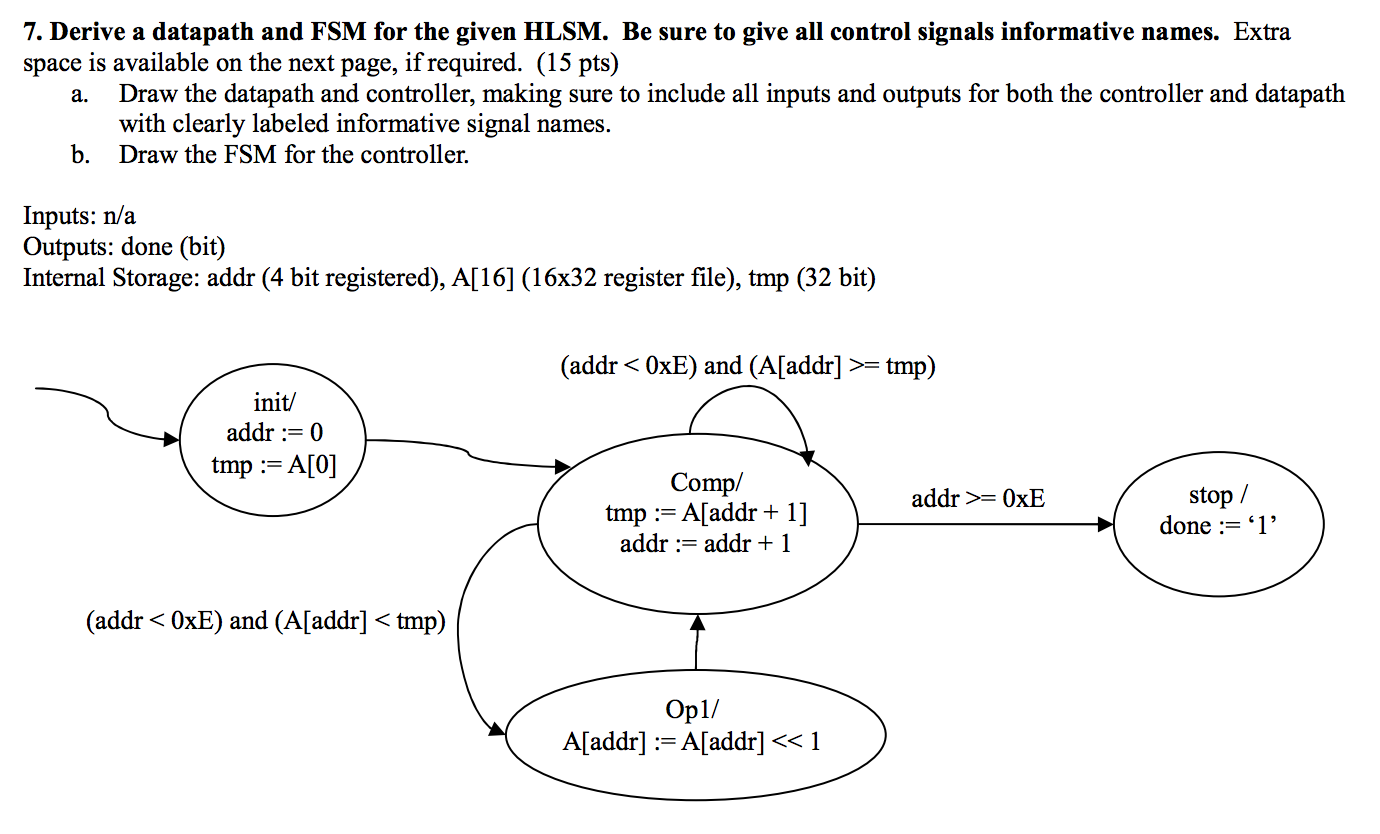 Derive a datapath and FSM for the given HLSM. Be s
