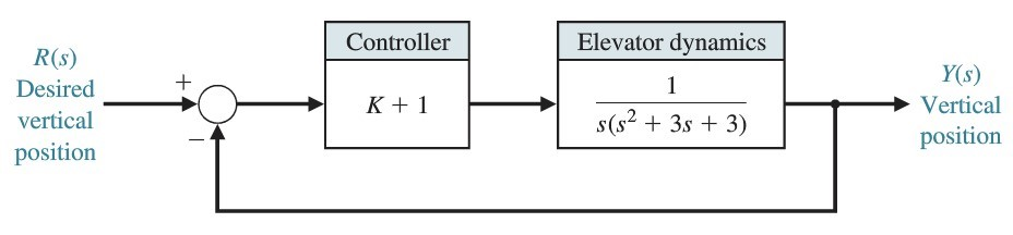 Solved    Block Diagram To Transfer Function The Block Dia