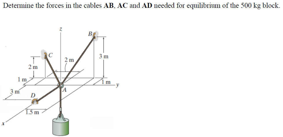 Determine the forces in the cables AB, AC and AD n