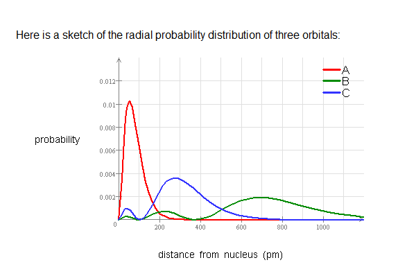 Here is a sketch of the radial probability distrib