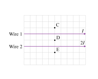 What is the direction of the magnetic field B_E_ve