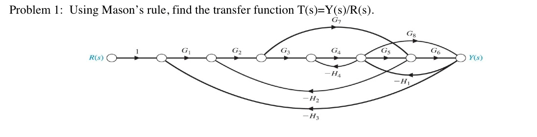 Using Mason's rule, find the transfer function T(s