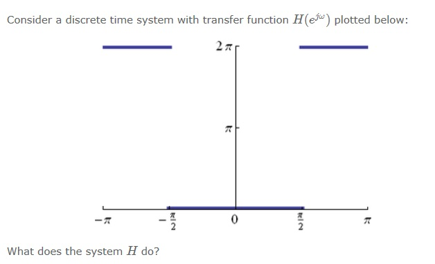 Consider a discrete time system with transfer func