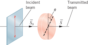A beam of polarized light has an average intensity