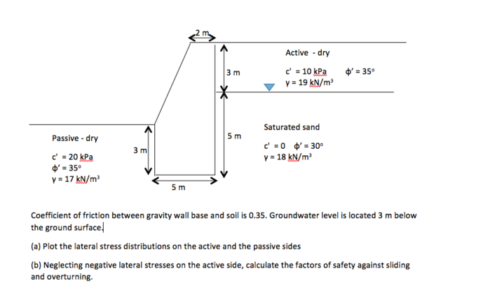 Coefficient Of Friction Between Gravity Wall Base