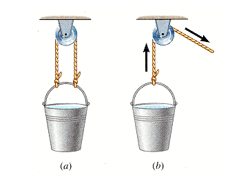 Part a of the drawing shows a bucket of water susp