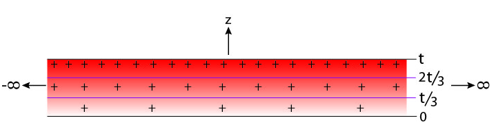 An infinite slab with thickness t = 95.0cm has a t