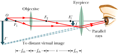 The Figure Below Shows A Thin Lens Representation